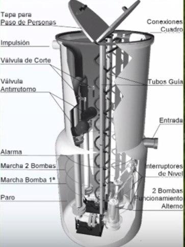 bomba sumergible pozos profundos